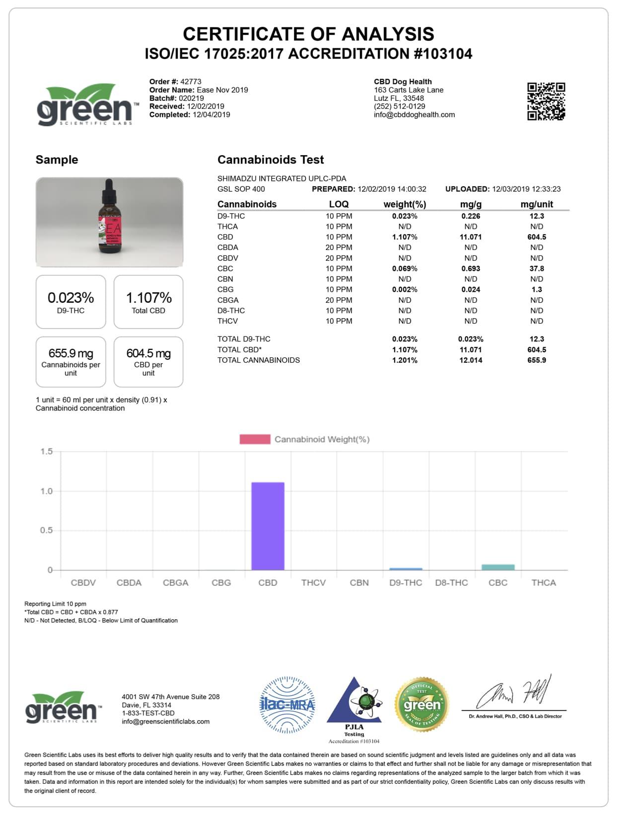 EASE CAT 12 04 19 GreenScientificLabs Batch020219 copy