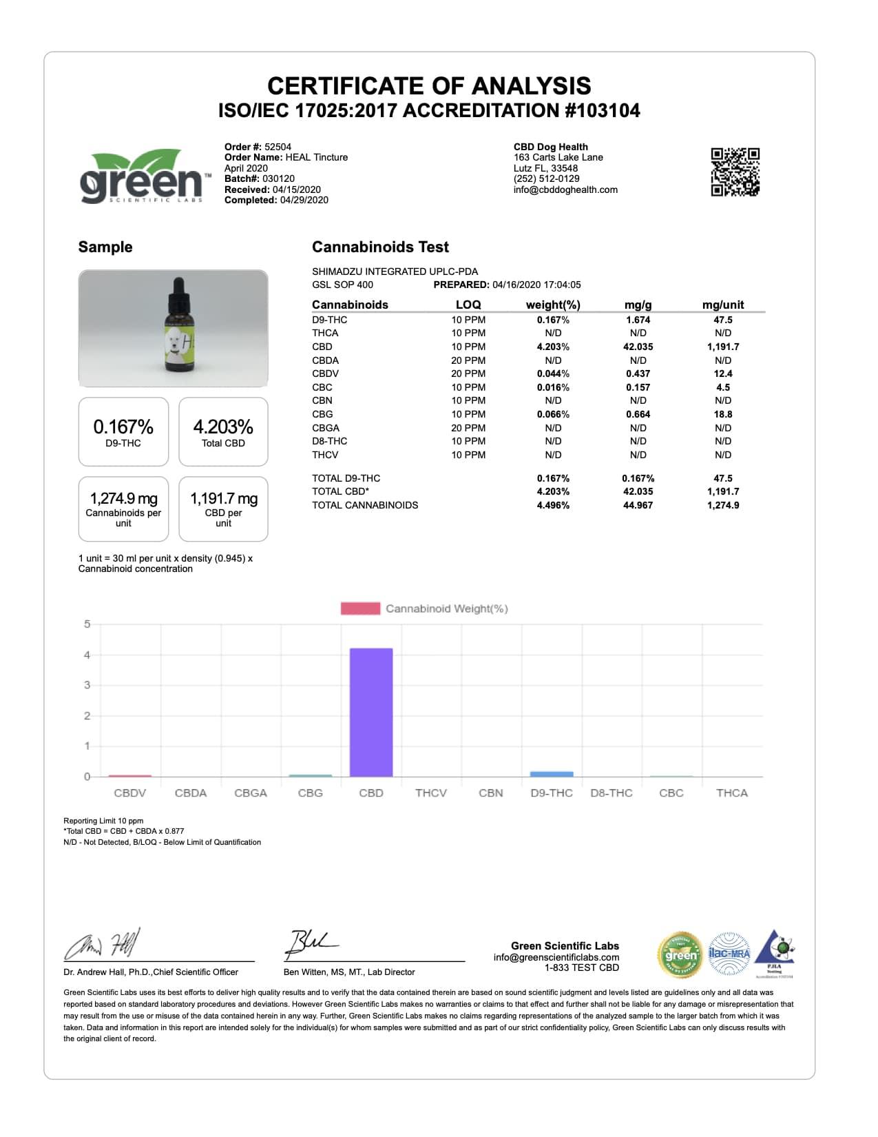 Heal Batch 030120 COA2 April 2020 Green Scientific 20156 52504